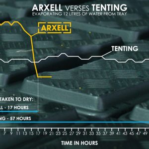 Arxell vs Tenting Graph without info NEW